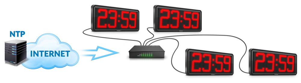 GPS CLOCK THE LAN - NTP